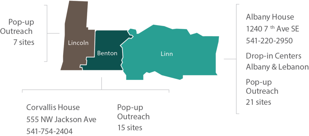 A picture of Lincoln, Benton, and Linn Counties. Lincoln has 7 pop up Outreach sites. Benton has Corvallis House and 15 Pop-up Outreach sites.  Linn has Albany House 24/7 Shelter, Drop-in Centers in Albany & Lebanon and 21 Outreach sites.